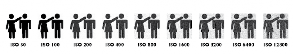 Choose the Right ISO