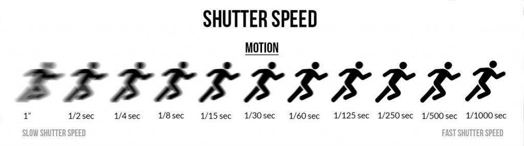 Experiment with Shutter Speed