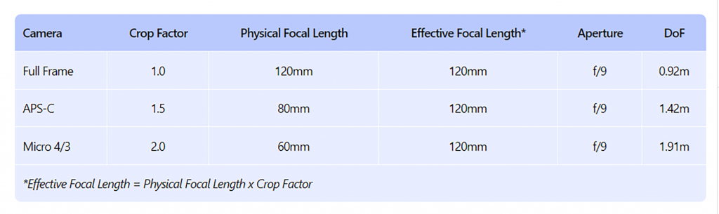 depth of field photography-6.1