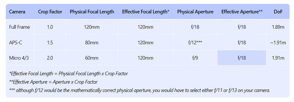depth of field photography-6.2