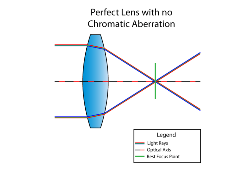 what is chromatic aberration-0