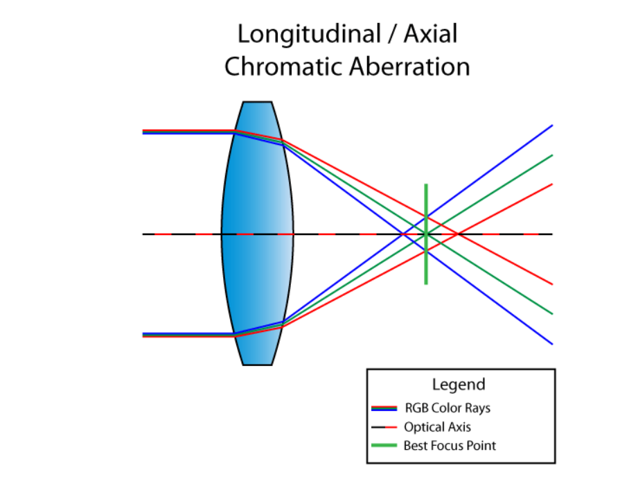 what is chromatic aberration-1.1